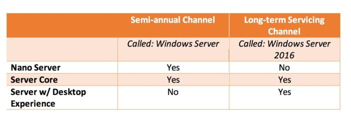 Windows Server release cadence