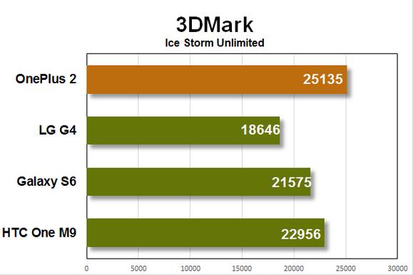 oneplus 2 benchmarks 3dmark