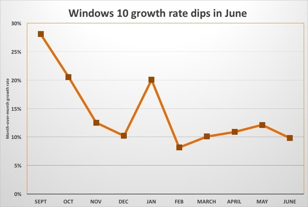 win10 growth slows in june chart
