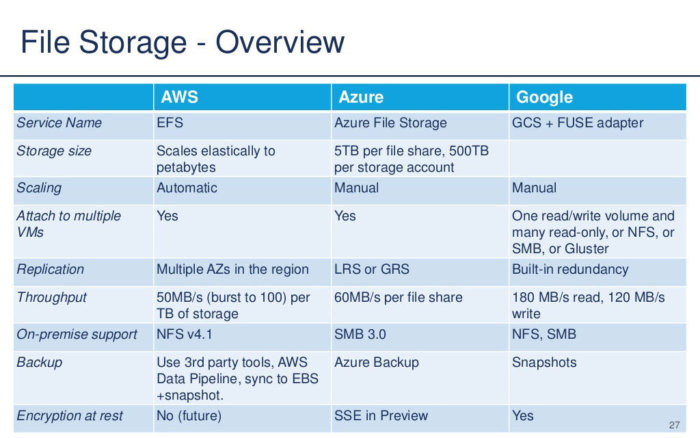 file storage aws azure google rightscale