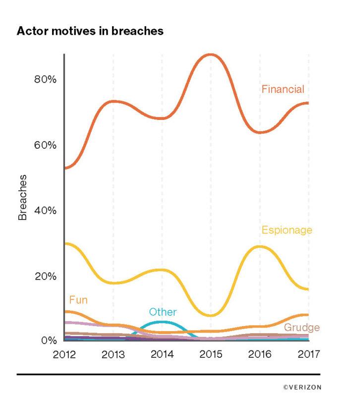 verizon 6 actor motives in breach chart