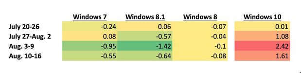 Windows losses detailed