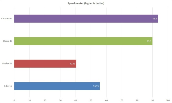 browser performance speedometer