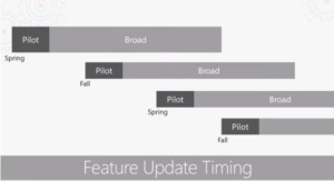 Overview of Windows as a service: Feature update timing