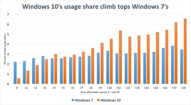 windows 10s usage share climb tops windows 7s