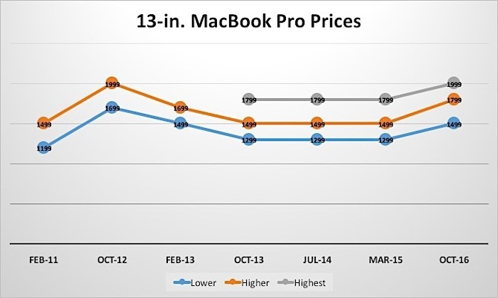 13 in mbp prices