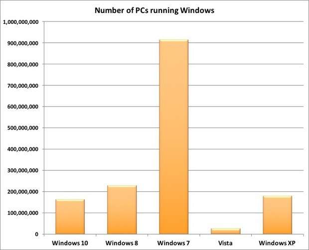Number of PCs running Windows in Dec. 2015