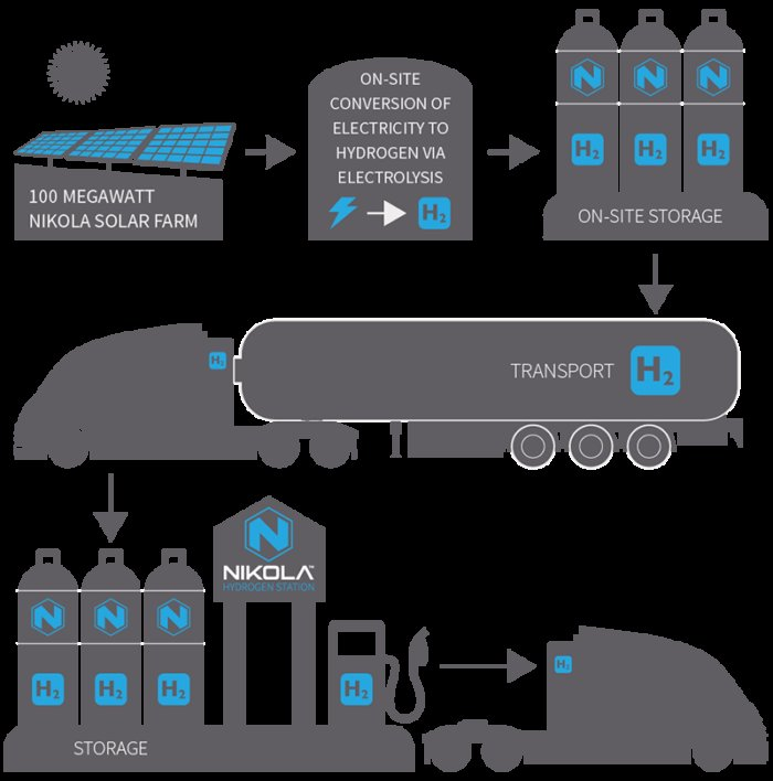 nikola hydrogen process graphic