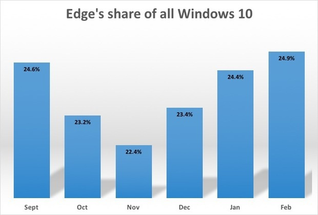 Edge's share of all win10