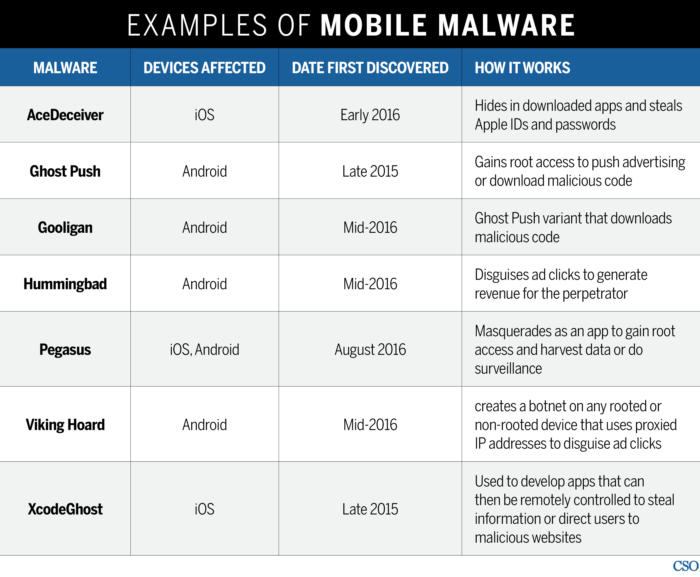 cso mobile malware chart examples
