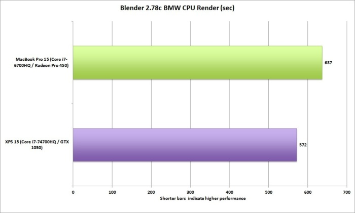 dell xps 15 vs macbookpro 15 blender 2.78c cpu render