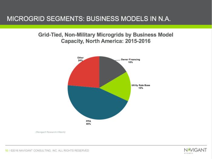 microgrid adoption