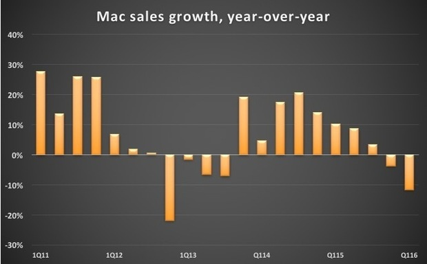 Mac sales growth