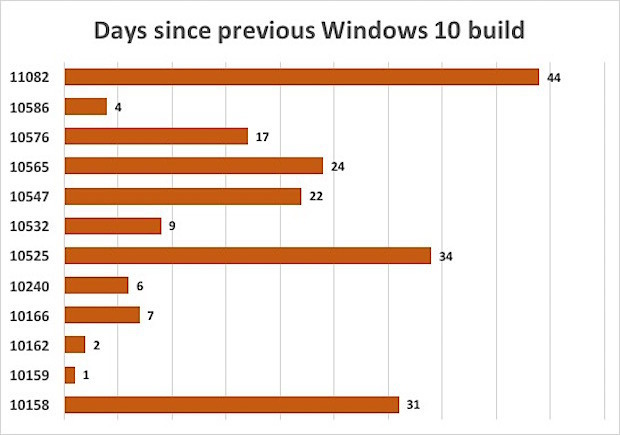 Days since previous win10 insider