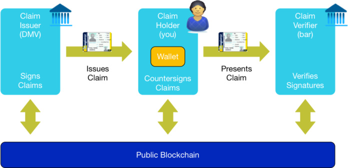Blockchain and ID