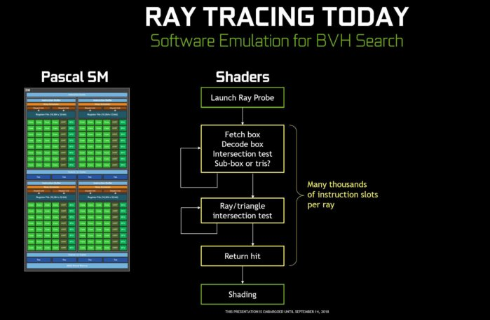 Nvidia Turing GPU deep dive: What's inside the radical GeForce RTX