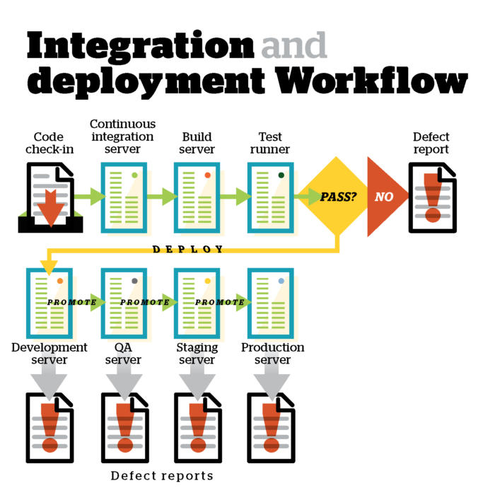 integration and deployment workflow
