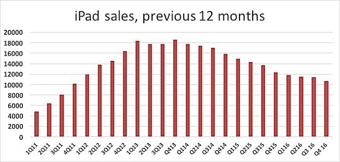 ipad sales 12 month
