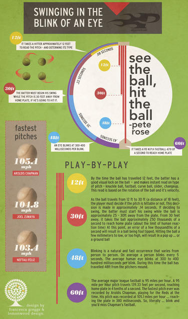 swinging in the blick of an eye infographic