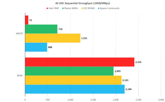 intel 760p as ssd 1.9