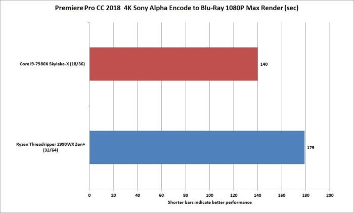 ryzen threadripper 2990wx premiere blu ray