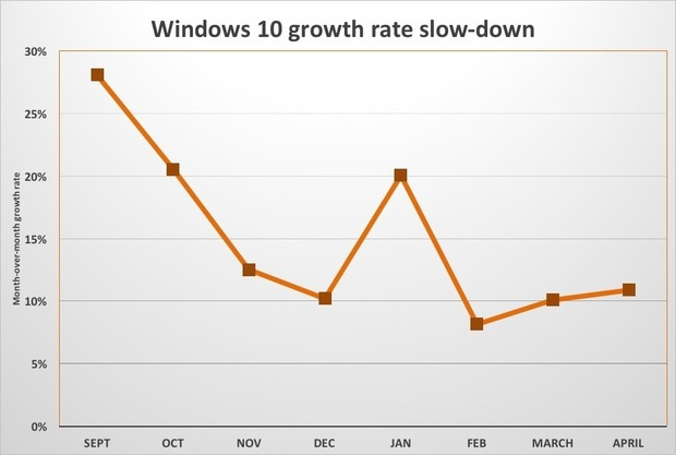 win10 growth rate slows down