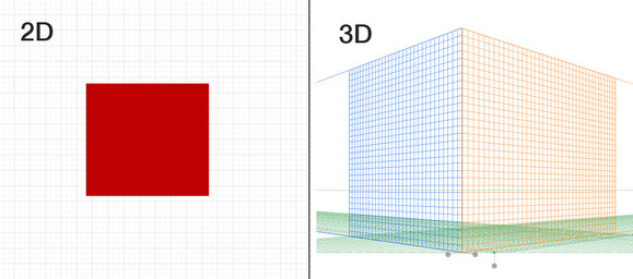 2D space compared to 3D space