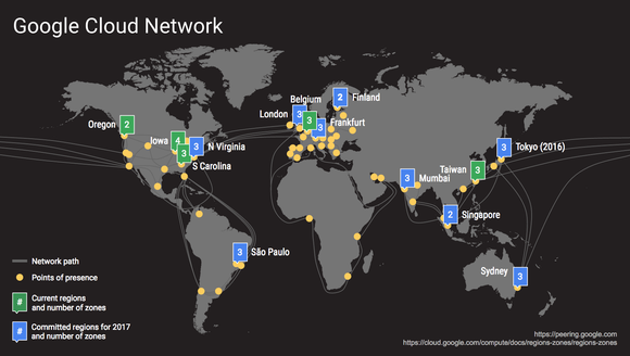 google cloud network