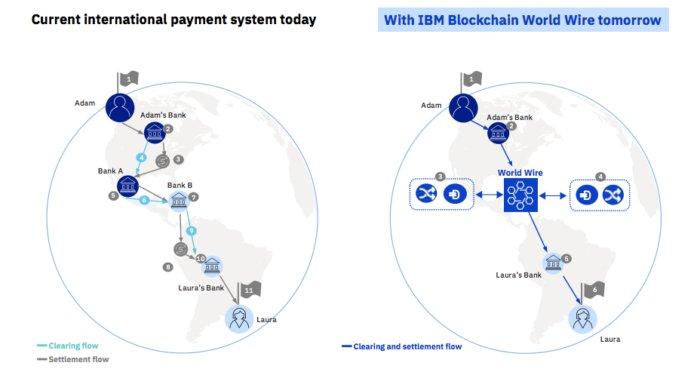 IBM World Wire exchange