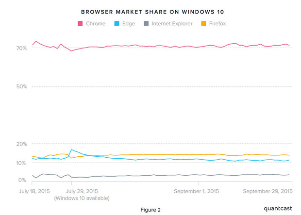 quantcast win10 browsers