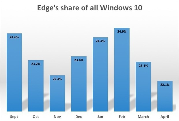 edge share in us