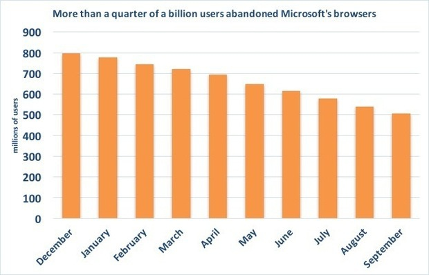 msft browsers users