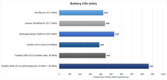 Battery Life results