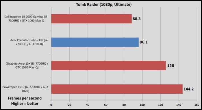 helios 300 tomb raider