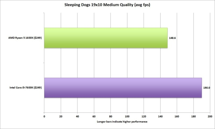 ryzen 5 sleeping dogs 19x10 medium