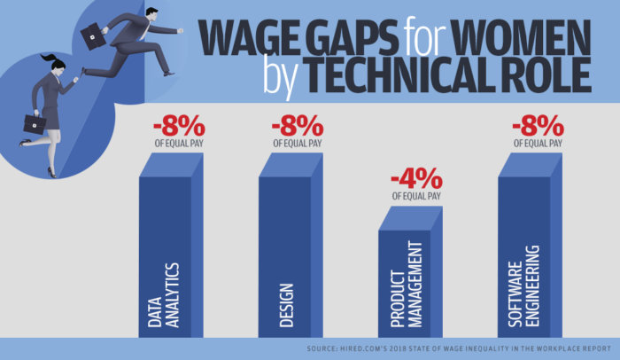 gender pay gap chart