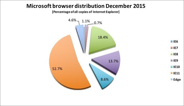 microsoft browser distribution dec 2015