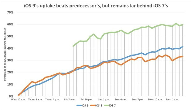 iOS 9's uptake beats predecessor