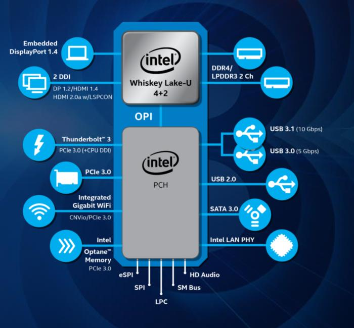 intel whiskey lake platform