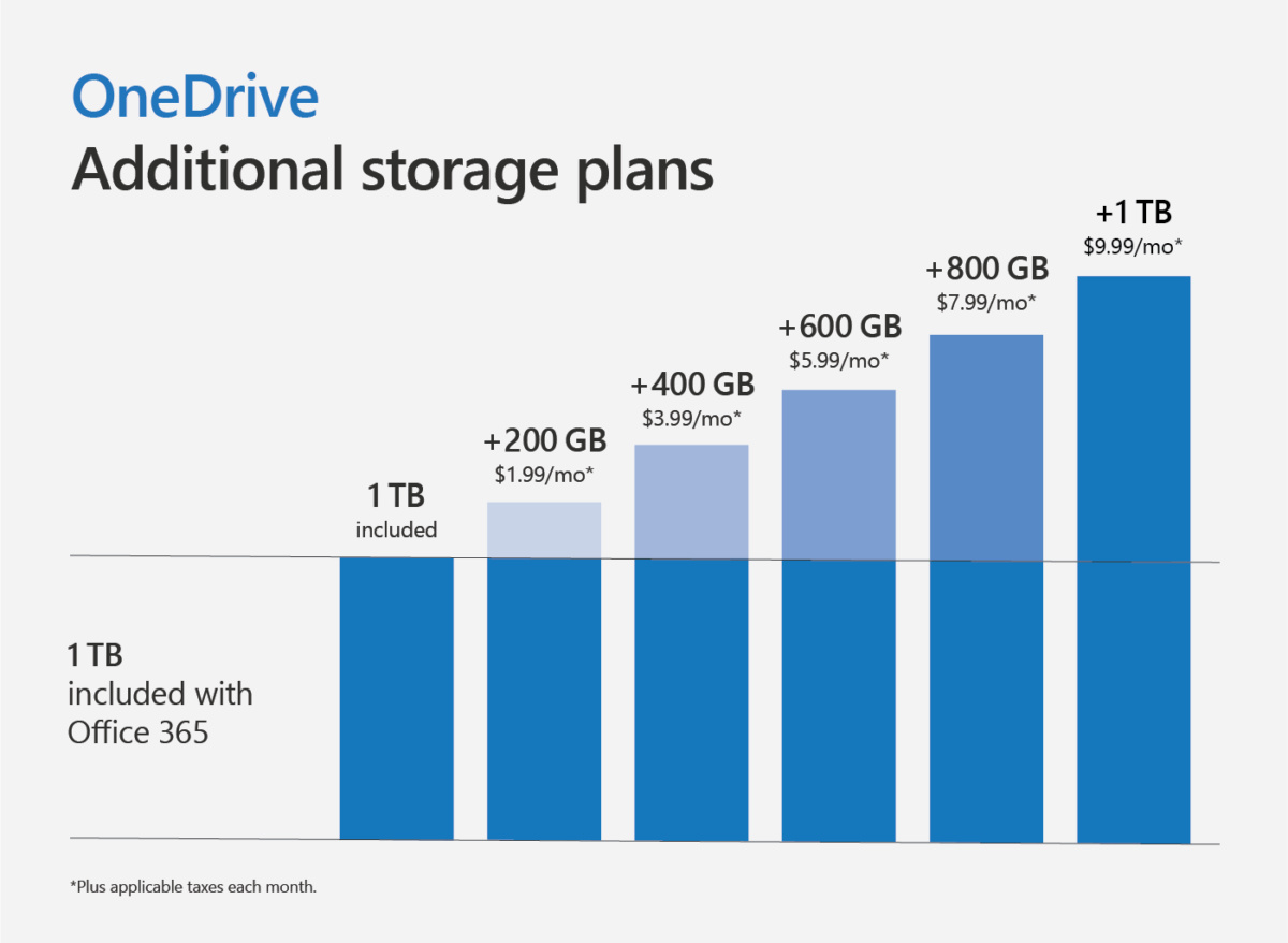 Microsoft onedrive additional storage plans