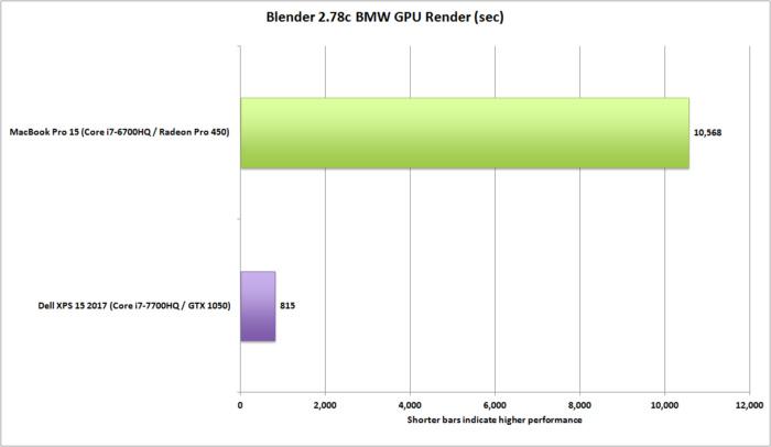 dell xps 15 vs macbookpro 15 blender 2.78c gpu render