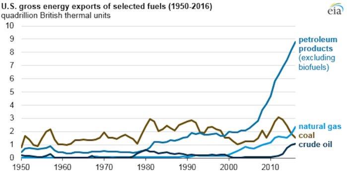 U.S. energy exports