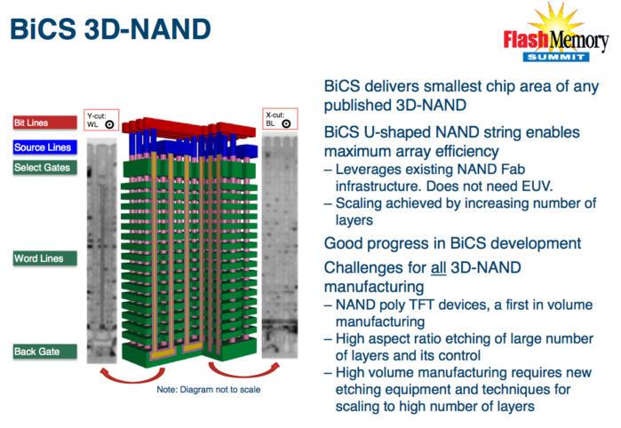 SanDisk 3D NAND