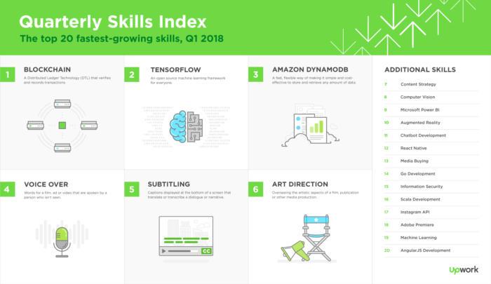 blockchain job skills