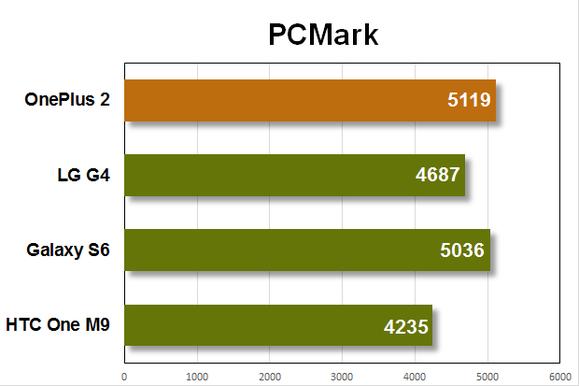 oneplus 2 benchmarks pcmark