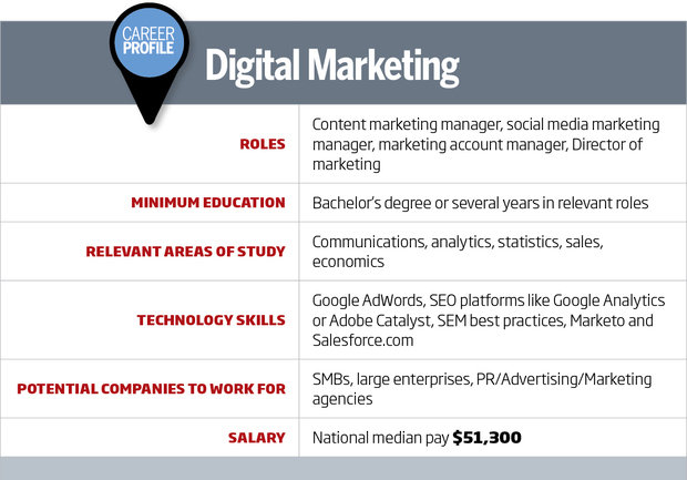digital marketing career roadmap what it takes