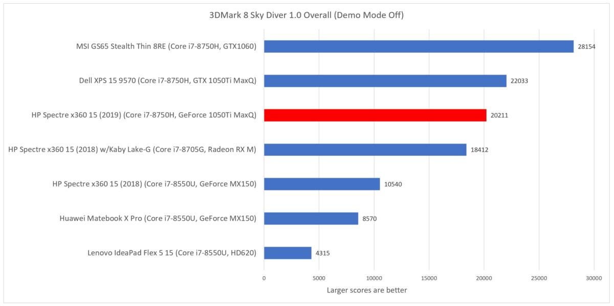 HP Spectre x360 15 2019 3dmark sky diver