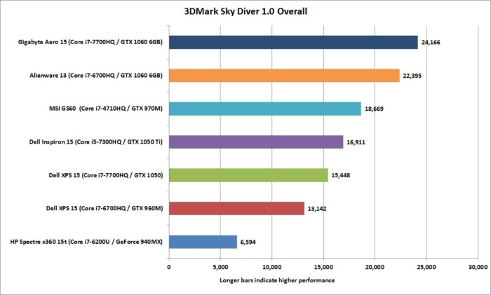 dell xps 15 kaby lake 3dmark sky diver