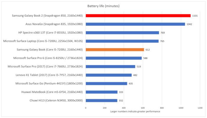 Samsung Galaxy Book 2 battery life final