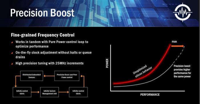 amd precision boost